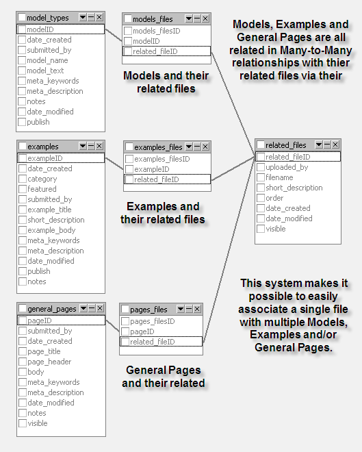 database examples